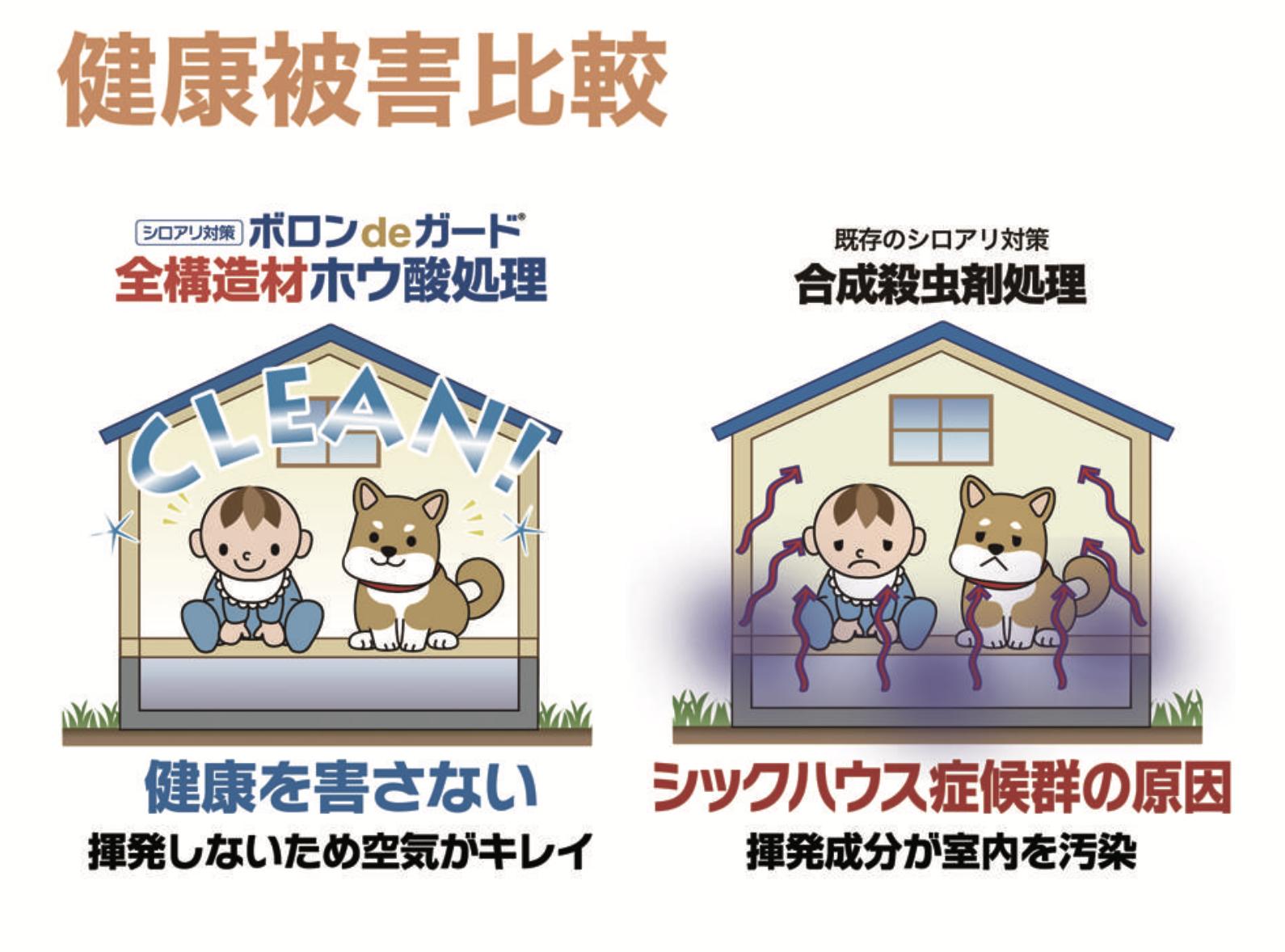 ホウ酸と合成殺虫剤の違い 日本ボレイト公式ブログ